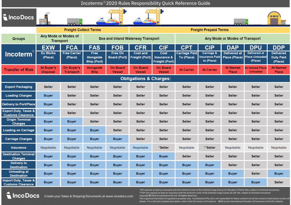 ICC Incoterms® rules: The mightiness of three capital letters