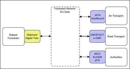 shipping diagram